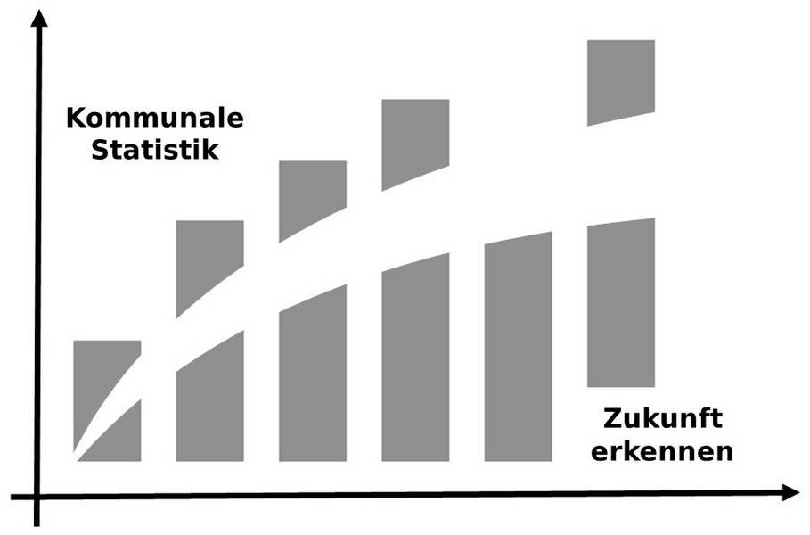 statistik zukunft logo © Landkreis Anhalt-Bitterfeld