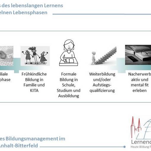 schaubild lebenslanges lernen © Landkreis Anhalt-Bitterfeld